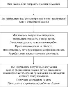порядок оформления снос здания