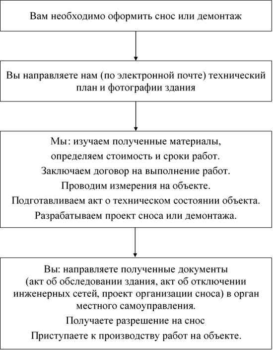 Схема сотрудничества ООО Экспертно-техническое бюро с клиентами по вопросам сноса и демонтажа