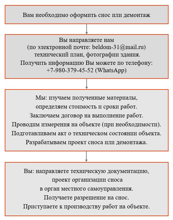 Порядок оформления сноса и демонтажа во Владивостоке и Приморье